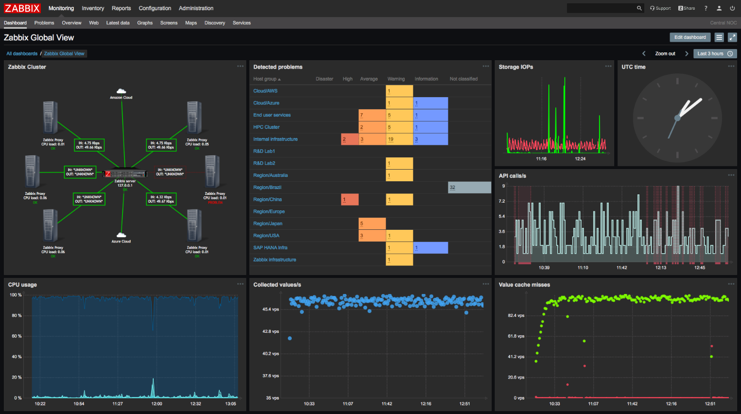 Zabbix 4.0画面