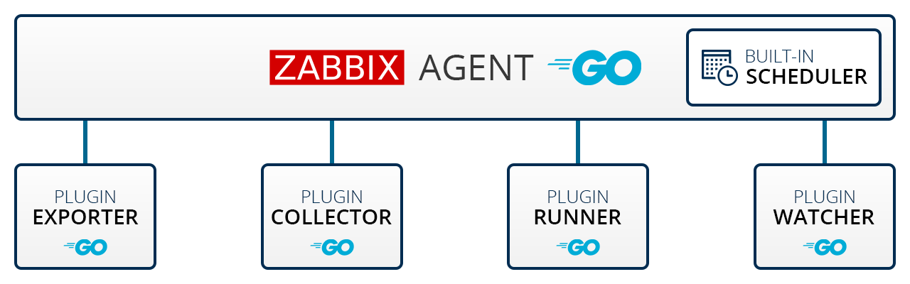 Next generation Zabbix Agent