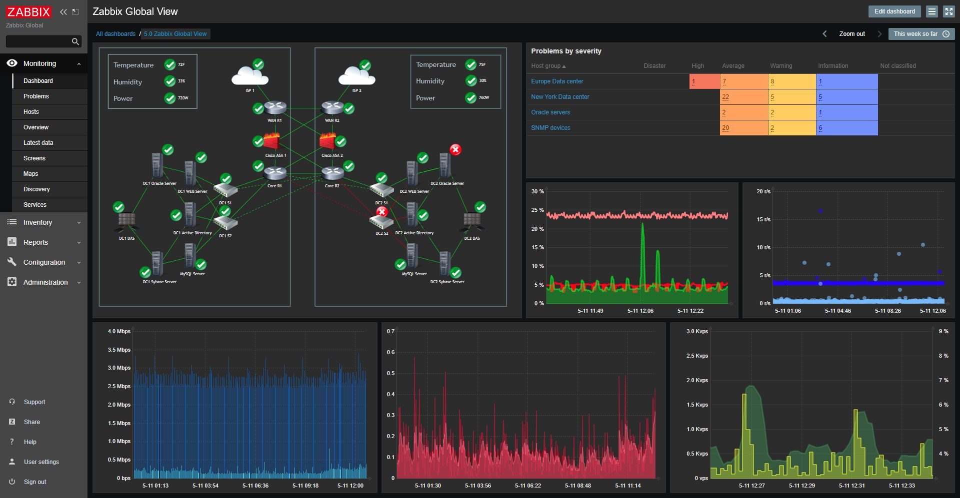 Zabbix 5.0 screenshot