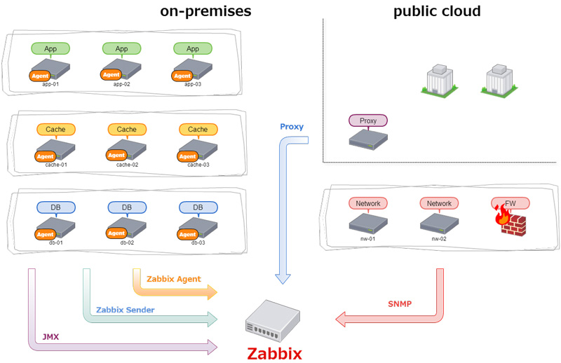 Cyberagent case study for Architecture zabbix