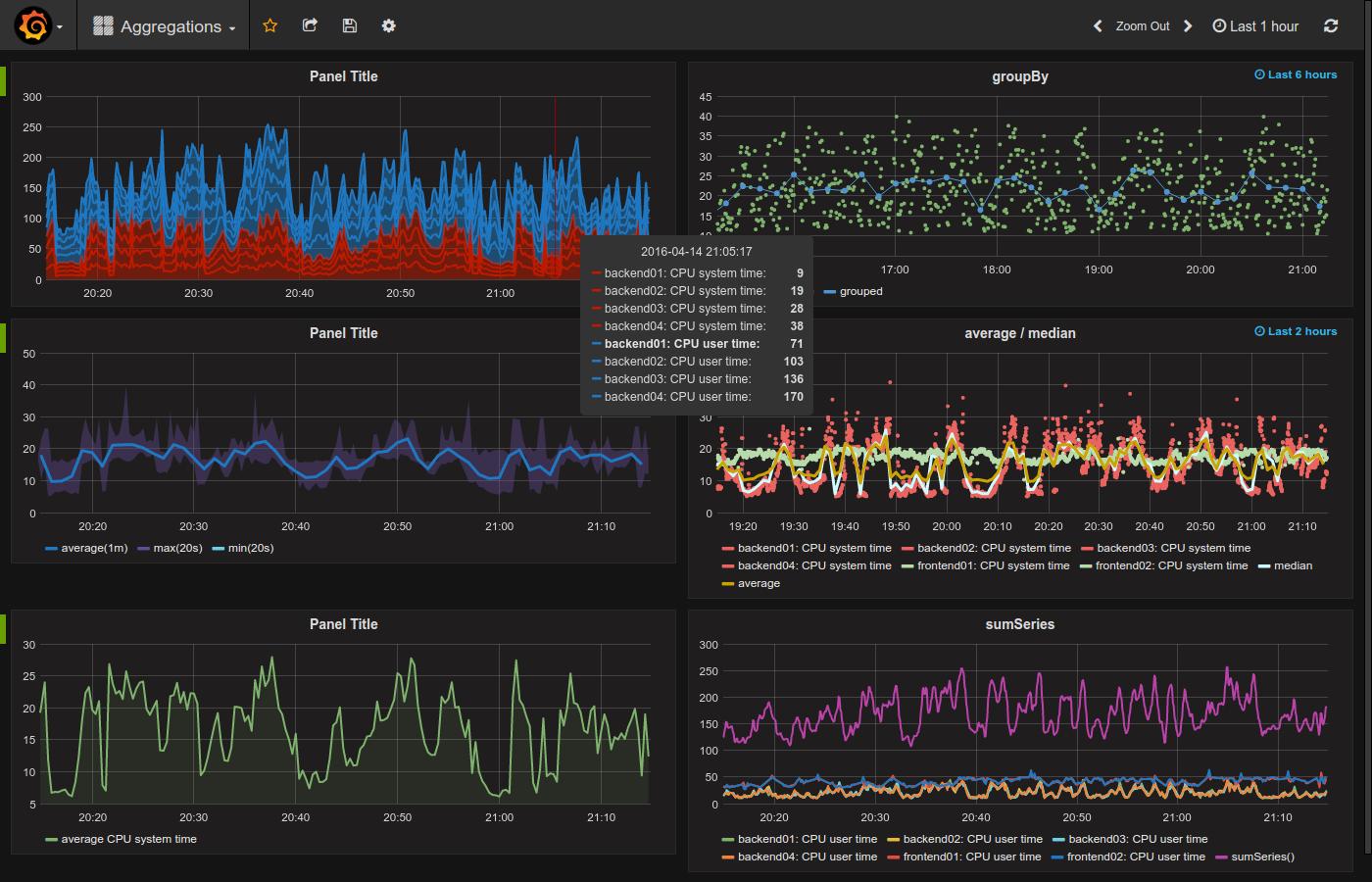 Grafana monitoring and integration with Zabbix