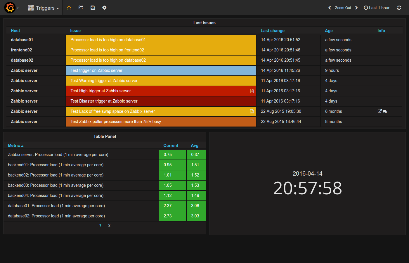 Grafana monitoring and integration with Zabbix