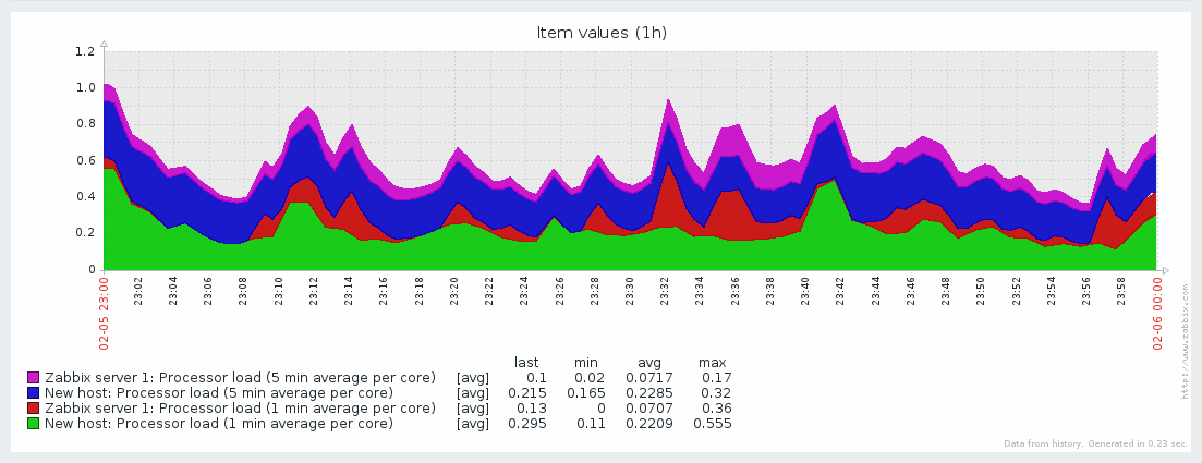Adhoc graph: Two item data gets displayed on one graph