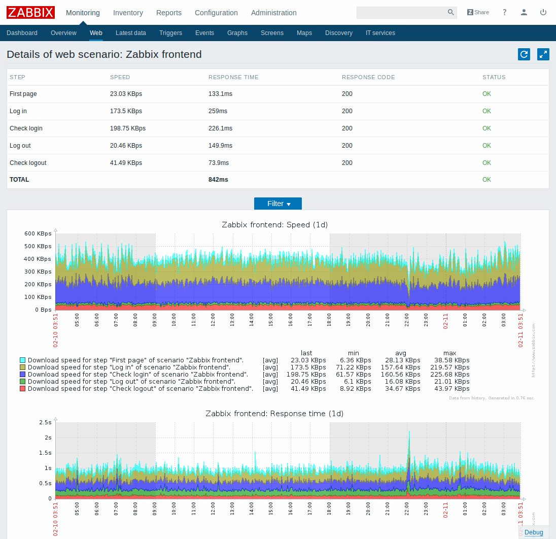 Zabbix Web monitoring