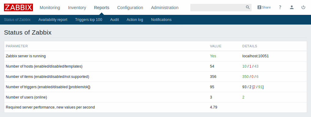 Report on status of Zabbix