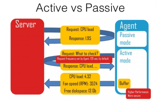 Active vs passive checks
