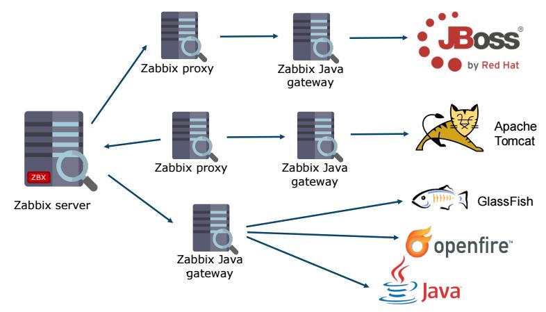Java Applications Monitoring