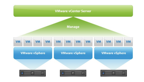 Monitoring VMware Environment