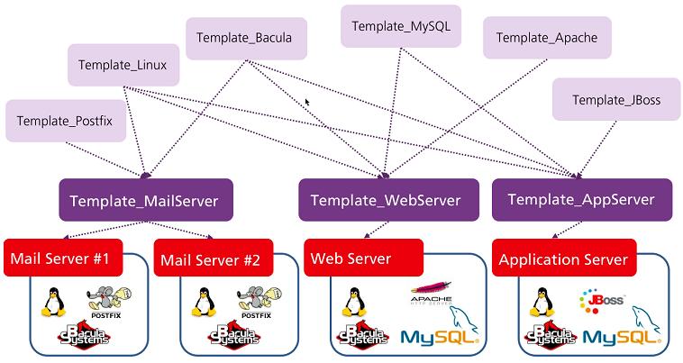 Zabbix templates